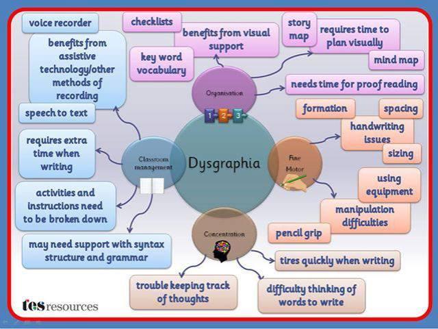 dysgraphia_loop