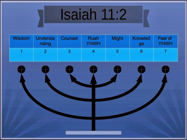 Image result for Isaiah 11:2